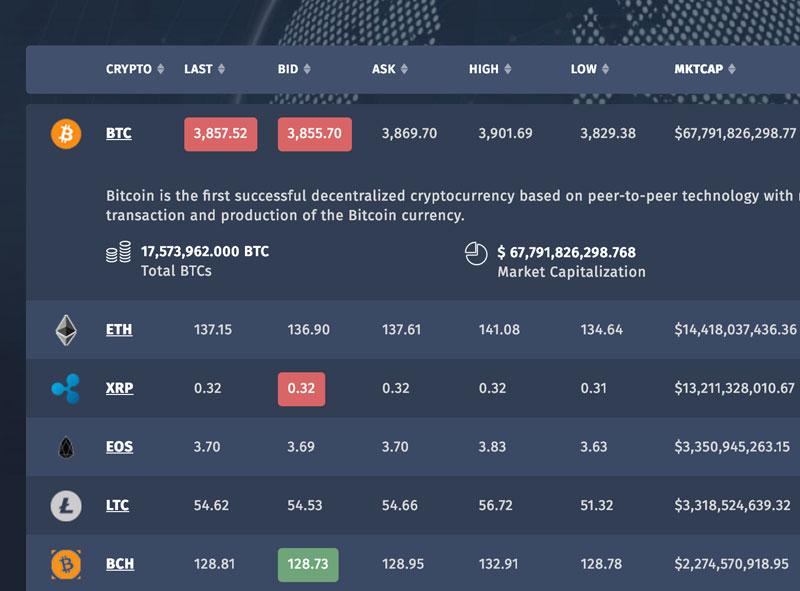 Bitcoin Price Index API & Exchange Rates - BitcoinAverage